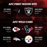Pats Potential Playoff Primer: The AFC Elite Scouting Report