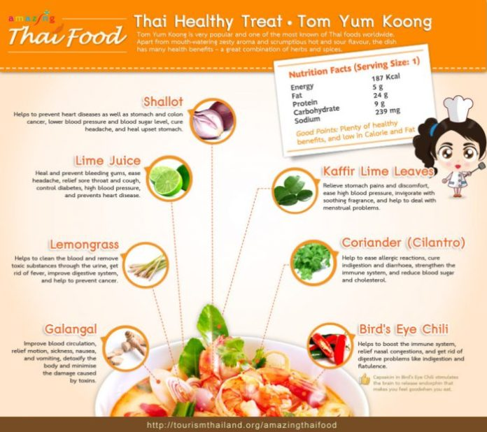 A Guide To Tom Yam Goong And Why It Is So Healthy Pattaya