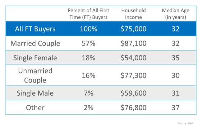 Which Comes First… Marriage or Mortgage?   Simplifying The Market