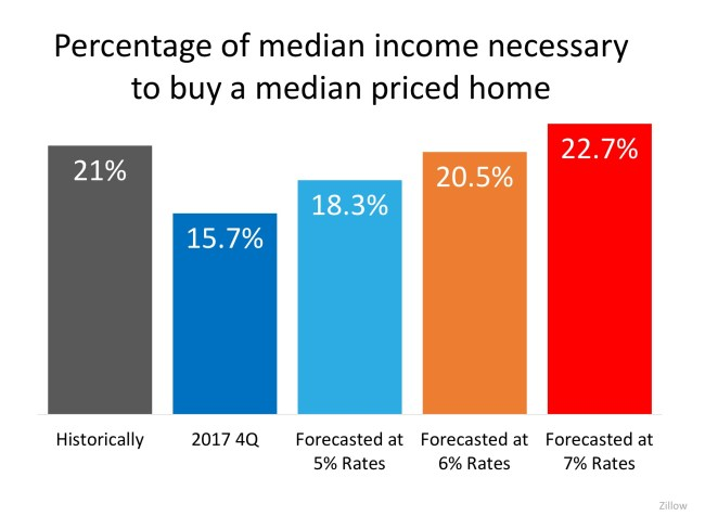 The COST of Your Next Home Will Be LESS Than Your Parents' Home Was | Simplifying The Market