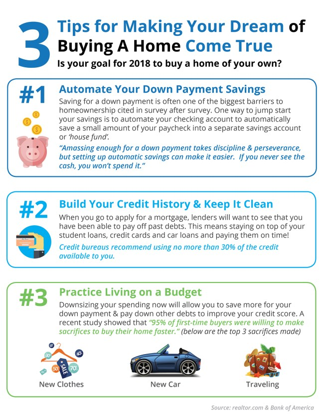 3 Tips for Making Your Dream of Owning a Home a Reality [INFOGRAPHIC]   Simplifying The Market