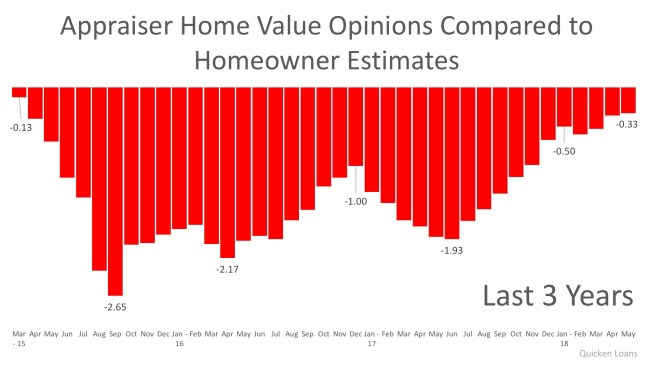 Homeowners & Appraisers See the Most Eye-to-Eye on Price in 3 Years   Simplifying The Market