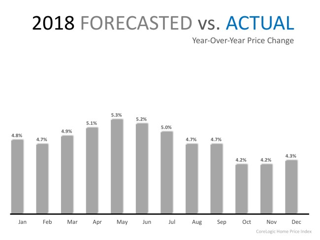Home Prices Have Appreciated 6.9% in 2018   Simplifying The Market