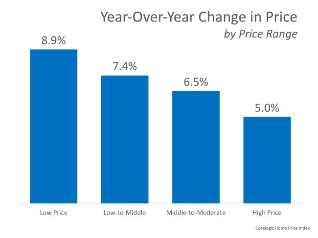 How Much Has Your Home Increased in Value? | Simplifying The Market