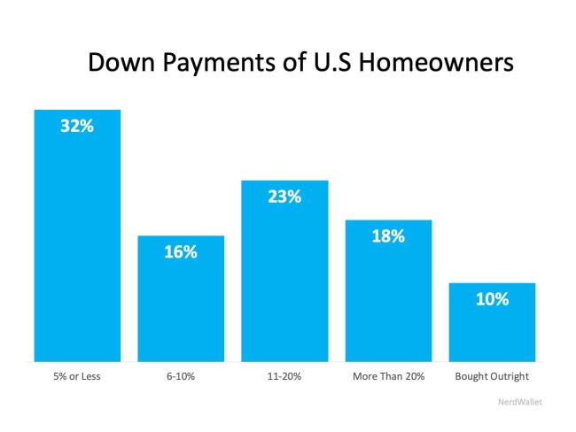 62% of Buyers Are Wrong About Down Payment Needs   Simplifying The Market