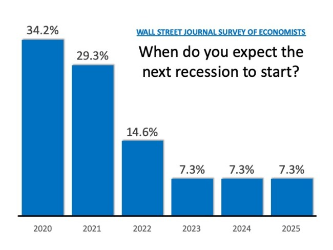 How Long Can This Economic Recovery Last? | Simplifying The Market