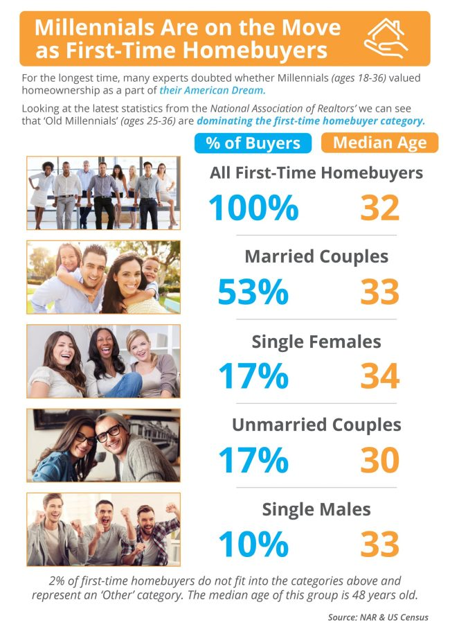 Is Your First Home Now Within Your Grasp? [INFOGRAPHIC]   Simplifying the Market