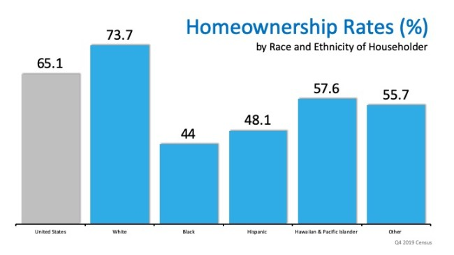 Homeownership Rate on the Rise to a 6-Year High   Simplifying The Market