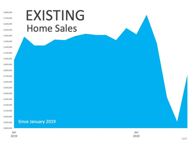 Home Sales Hit a Record-Setting Rebound   Simplifying The Market