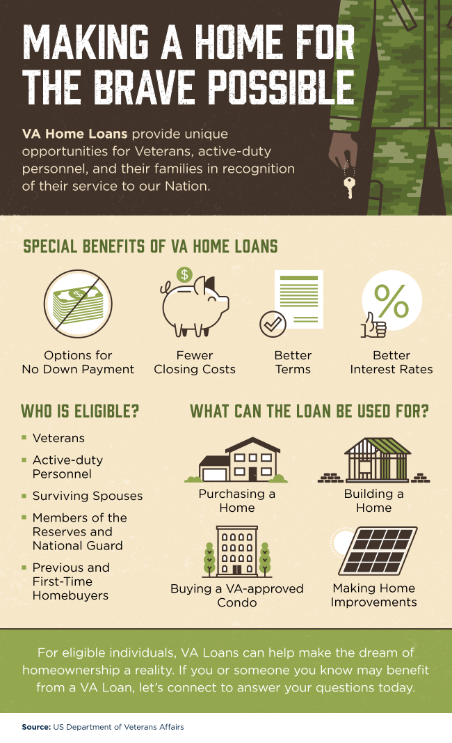 Making a Home for the Brave Possible [INFOGRAPHIC]   Simplifying The Market