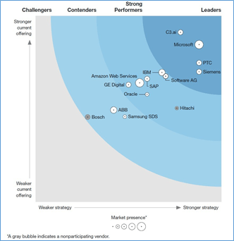 2020 Forrester Wave (TM) - Industrial IoT Platforms