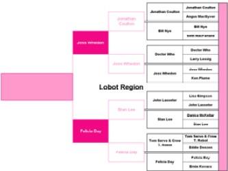 Lobot Region Round 2