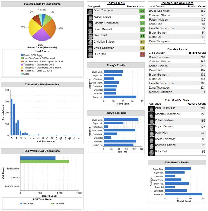 Inside Sales Dashboard in Salesforce