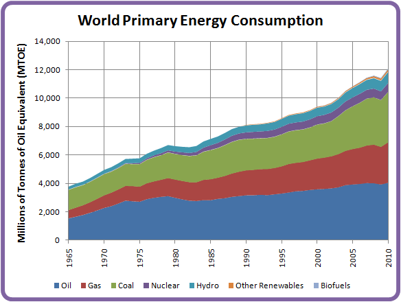 Risultati immagini per energy use world