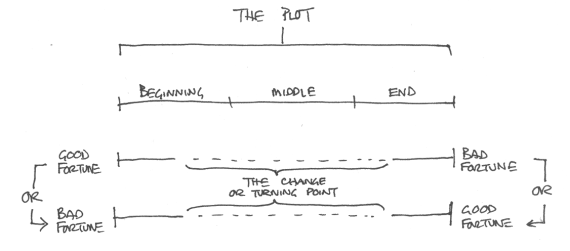 schematic of Aristotle's plot structure