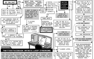 Funny: This Web Surfing Flowchart Is Way Too Accurate – @Gizmodo