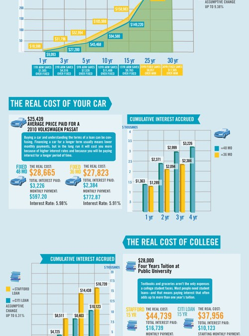 The Real Cost of Your Debt (Infographic)