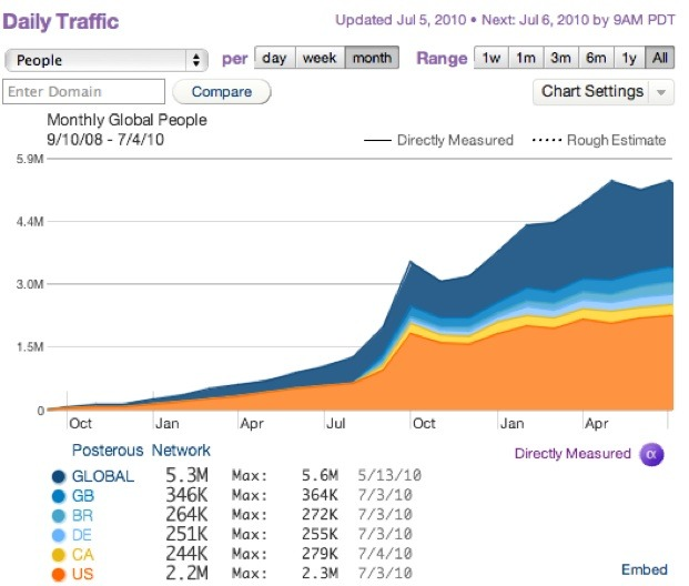 Posterous Growing At More Than 700 Percent a Year – How I use @posterous