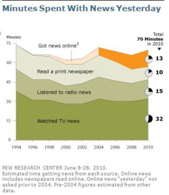 Chart: Minutes Spent with News Yesterday