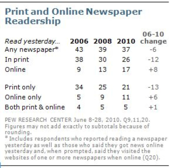 Chart: Print and Online Readership – Most growth online