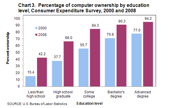 Chart 3. Percentage of computer ownership by education level, Consumer Expenditure Survey, 2000 and 2008