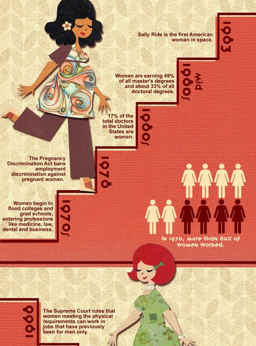 Celebrating The History of Women in the Workplace [Infographic]