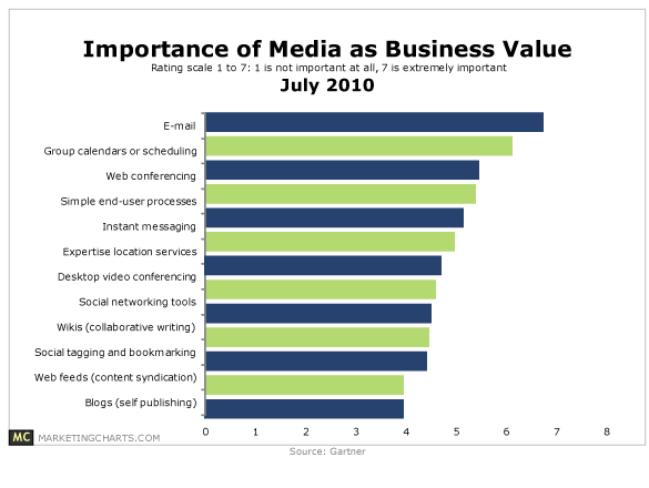 Email Still Ranks as #1 in Media Business Value
