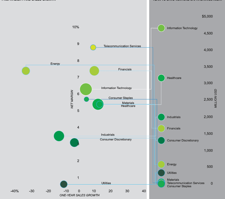 Graphic: Where Have Venture Capitalists Made Their Bets? via @Forbes