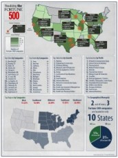 Visualizing the Fortune 500 in America (Infographic)