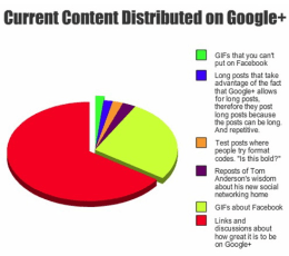 What's being shared on Google+ (chart)