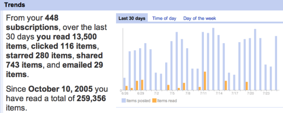 Google Reader Results - Wow - That's a lot of news!
