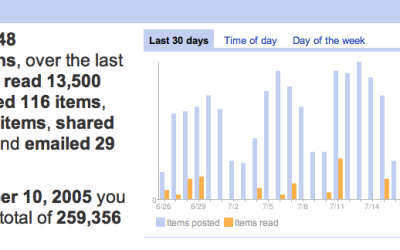 Google Reader Results – Wow – That's a lot of news!