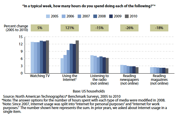 Americans Now Spend As Much Time Using Internet as TV