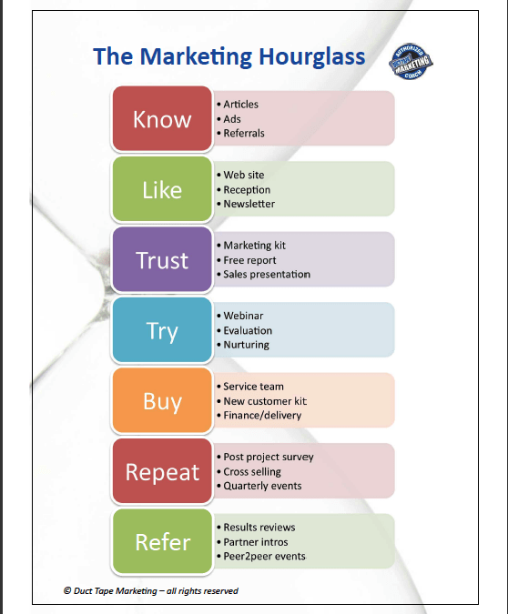 Chart: The Easiest Way To Explain the Marketing Process