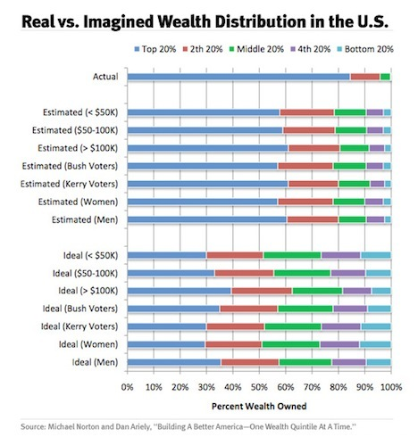 Americans Are Horribly Misinformed About Who Has Money – See where it is…
