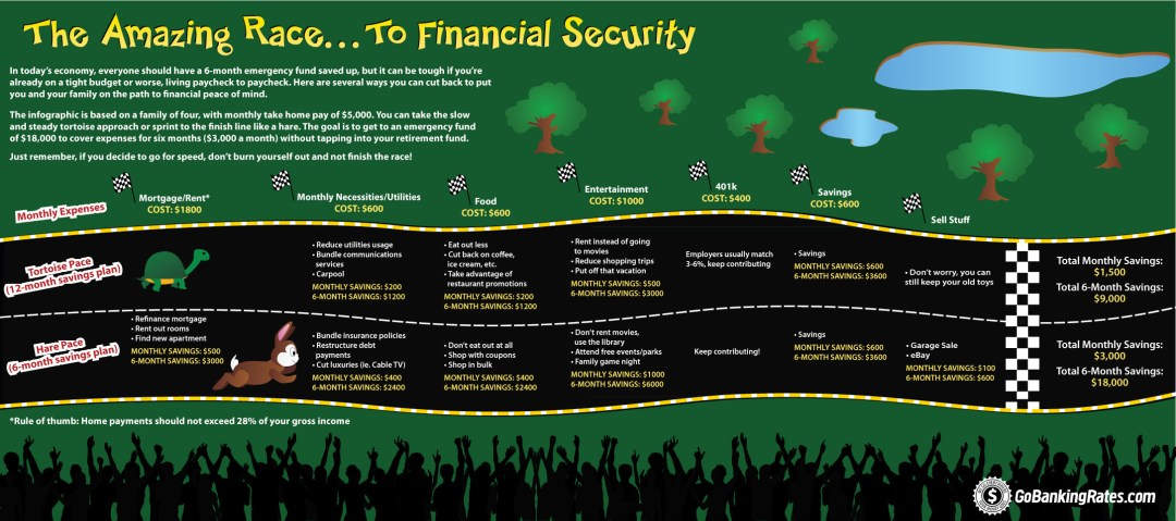 The Amazing Race... To Financial Security