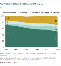 Kind of sad... Barely Half of U.S. Adults Are Married – A Record Low