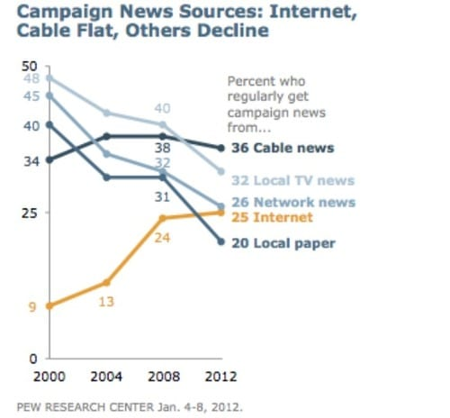 Cable News is the Top Source for Campaign News
