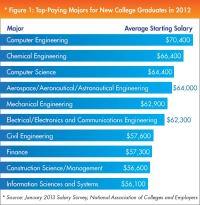 College Degrees That Earn the Most Money