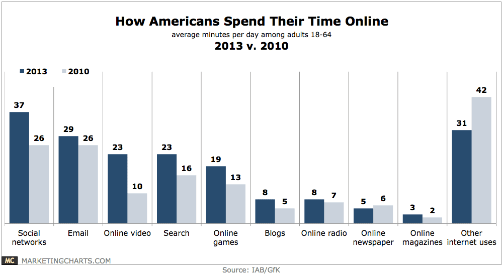 How American Adults Spend Their Time Online