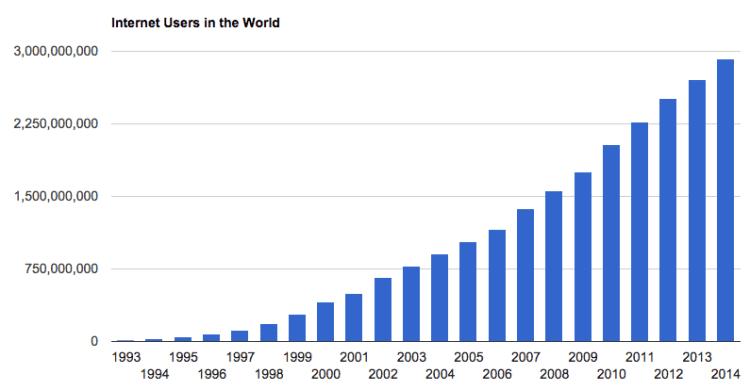 Realtime Internet Usage Statistics