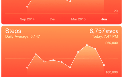 My historical iPhone6 activity – daily steps and miles per day