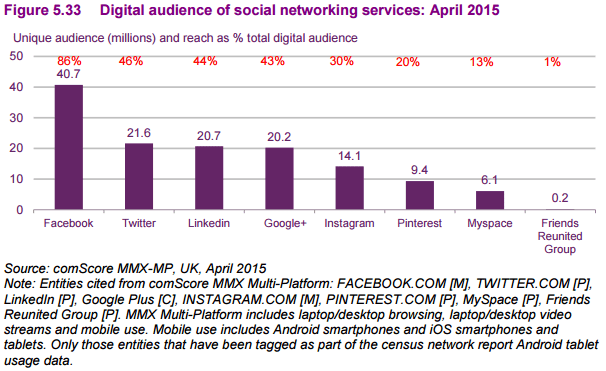 97% of all adults with a social media profile say they use Facebook