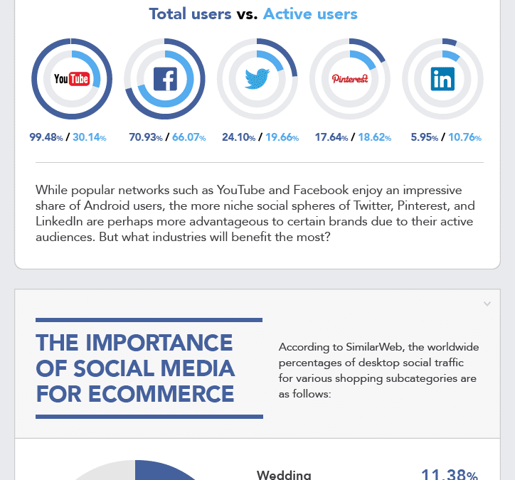 Infographic: The State of Social Media Marketing 2015