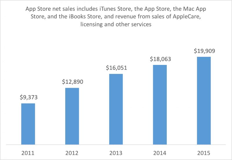 app_store_sales-7540649