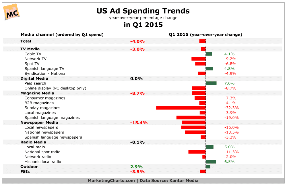 US Ad Spending Trends, by Medium, in Q1 2015