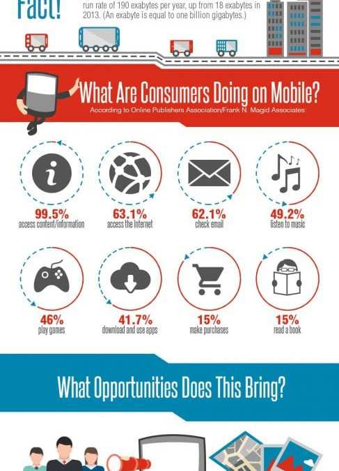 The Rise of Mobile vs Desktop Infographic