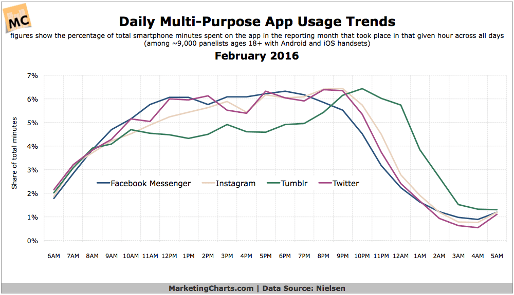 What Time of Day are Social and Messaging Apps Most Heavily Used?