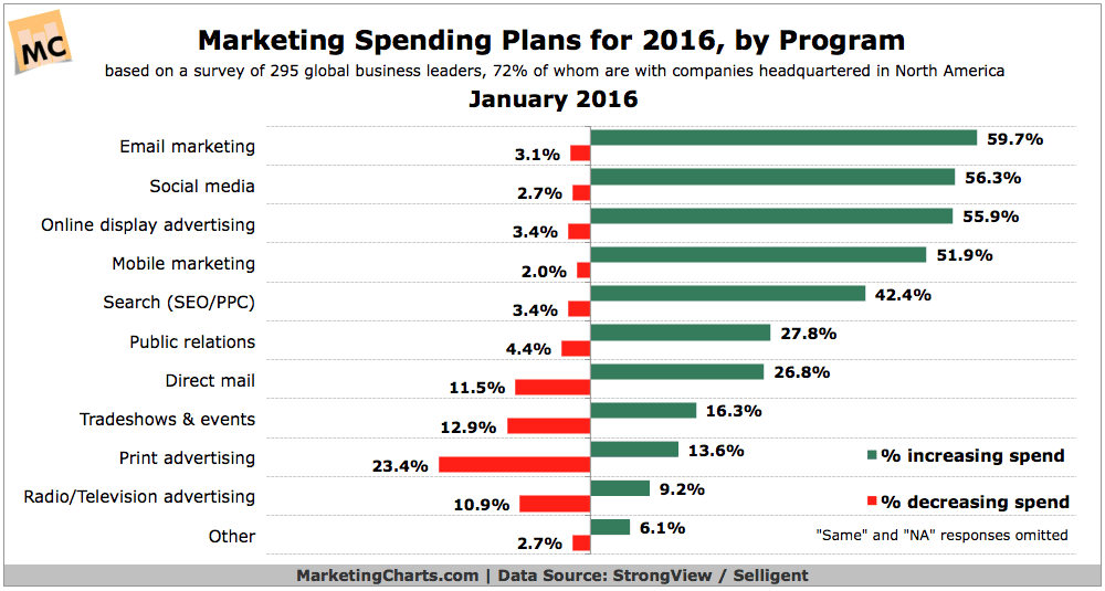 2016 Marketing Budget Trends, by Channel