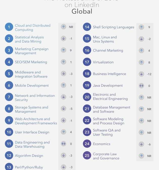 The 25 Most In-Demand Skills on LinkedIn